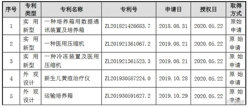 戴维医疗(300314.SZ):取得3项实用新型和2项外观设计专利证书