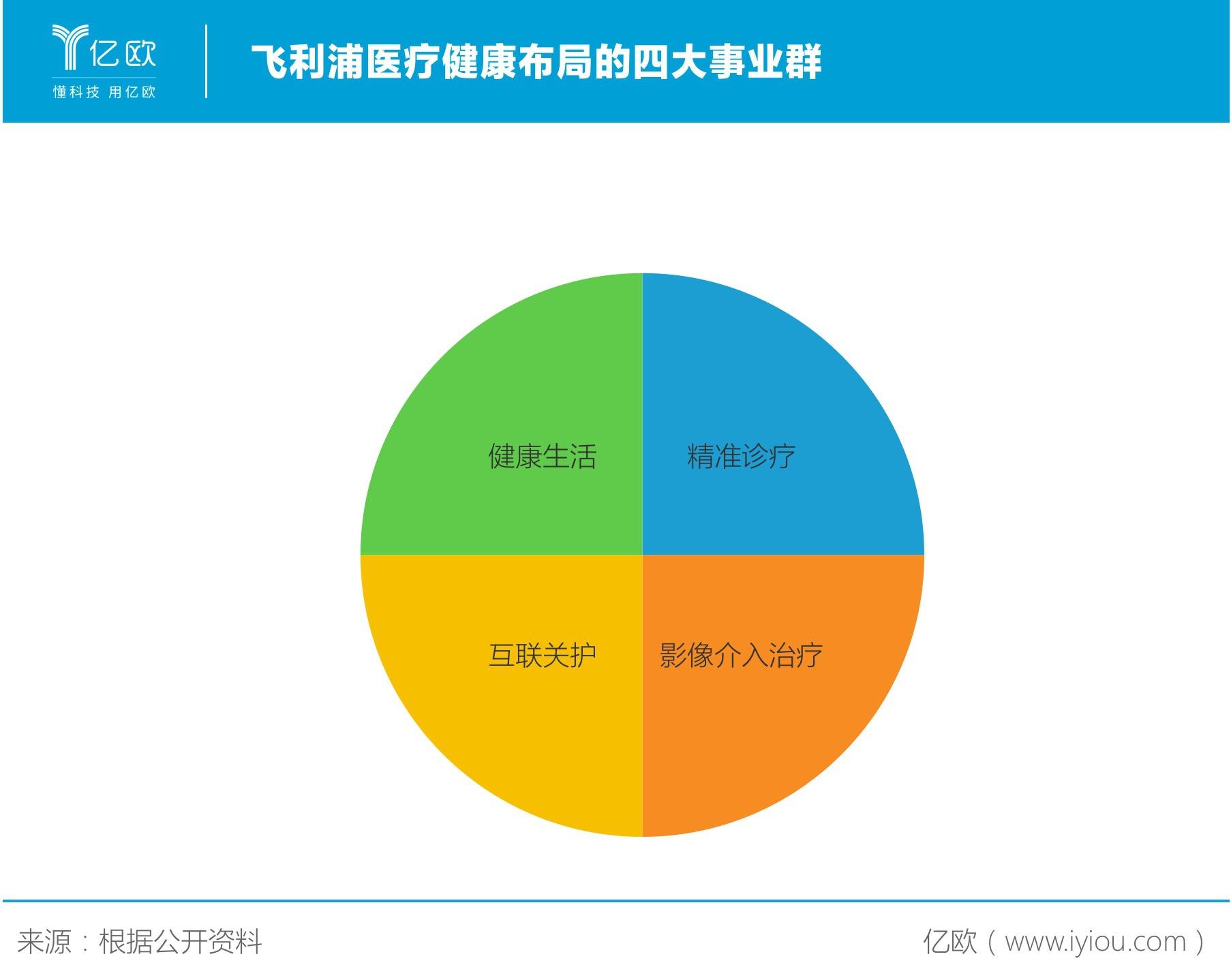 飞利浦中国:再度转型,攻进智慧医疗