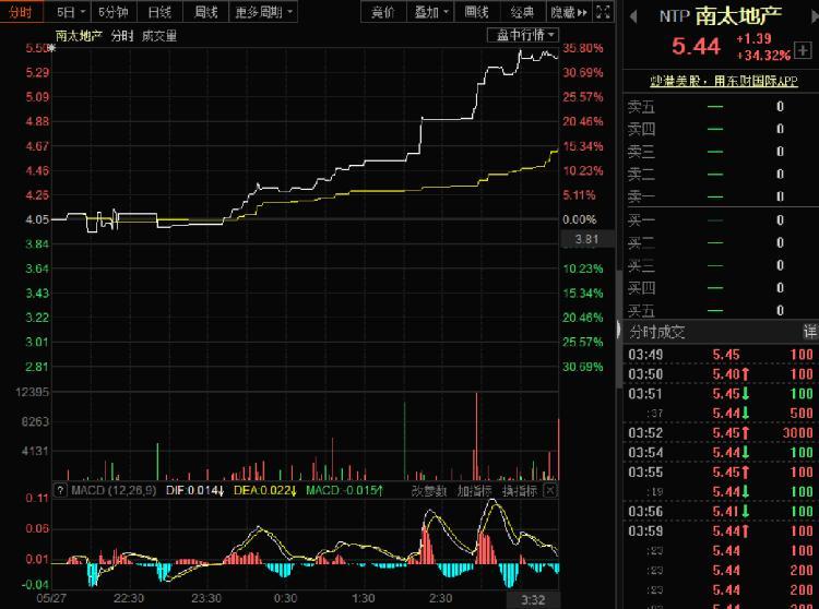 美股继续反弹道指重返25000点 中概股南太地产暴涨34.32%