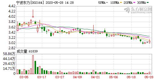 宁波东力股东户数连续3期下降 累计降幅4.14%