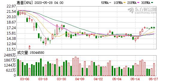 惠普CEO承诺公司股票回购计划 三个月内股价下跌近三成