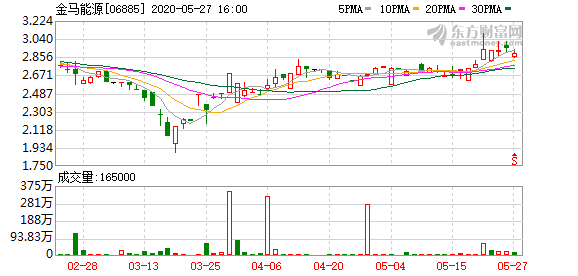 金马能源(06885)附属3.8亿元购煤炭联运商80%股权
