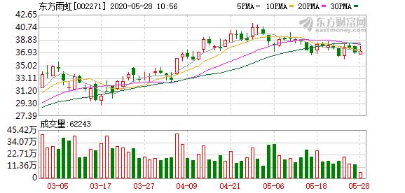 东北证券:东方雨虹买入评级