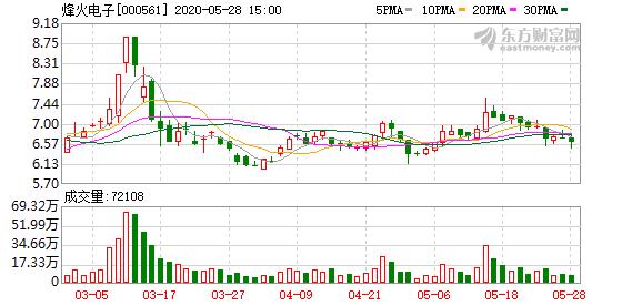 烽火电子拟收购陕西大东科技实业有限公司100%的股权
