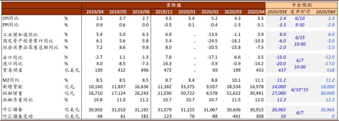 中金5-6月宏观预览:工业回暖消费爬坡,融资总量保持较快增长