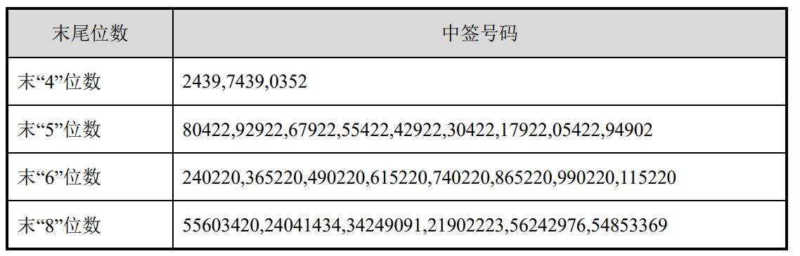 燕麦科技中签号出炉 共24825个