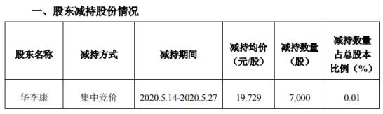 洪汇新材股东华李康减持7000股 套现约13.81万元
