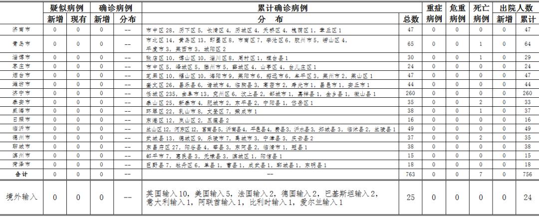 2020年5月27日0时至24时山东省新型冠状病毒肺炎疫情情况图片