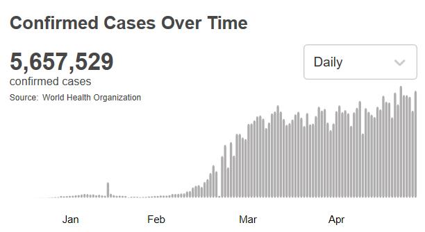 《【华宇娱乐首页】世卫组织:全球新冠肺炎确诊病例超过565万例》