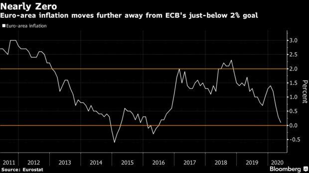 5月份欧元区通胀率降至近四年低位,欧洲央行料加大刺激政策