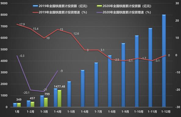 【铁路投资】1-4月全国铁路固定资产投资1477.48亿元 同比下降9.0%