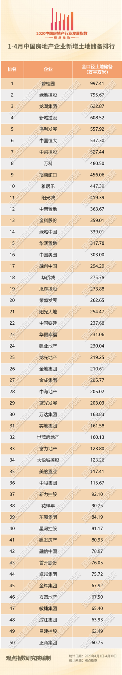 1-4月中国房企新增土地储备报告·观点月度指数