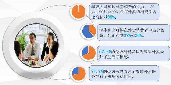 中国贸促会研究院报告:外卖拉动餐饮业75%的新增总营收、65%的新增总利润