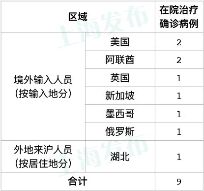 赢咖3官网,天上海无赢咖3官网新增本地新冠肺炎确图片