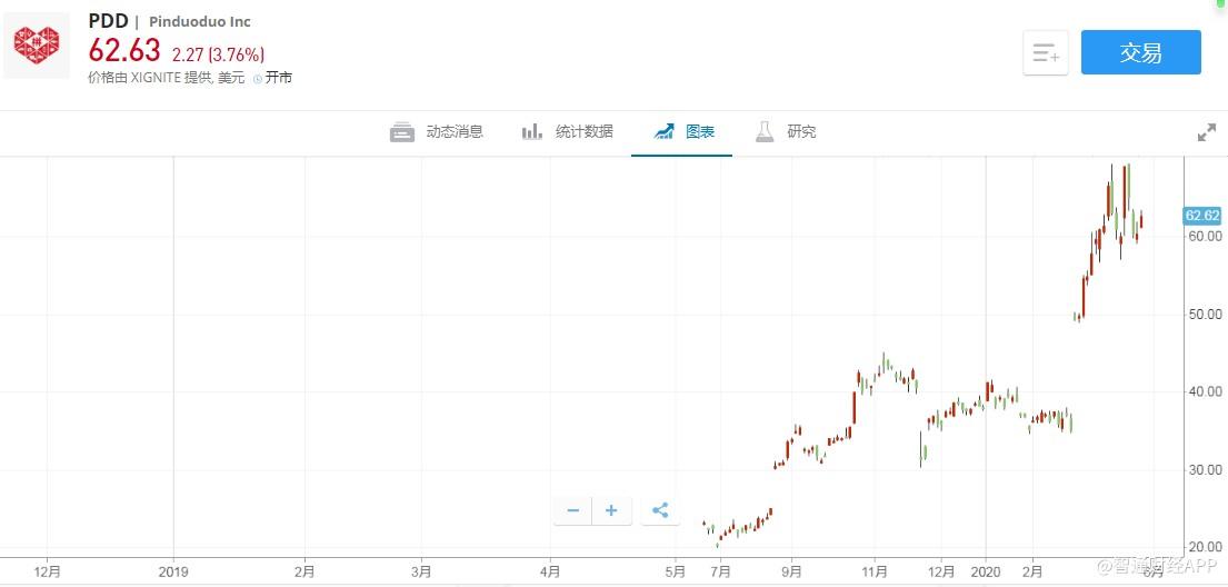 美股异动 | 拼多多(PDD.US)股价涨3.76%  Q1营收超市场预期