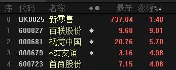 618硝烟一角:新零售纷纷发力 京东1亿联姻国美