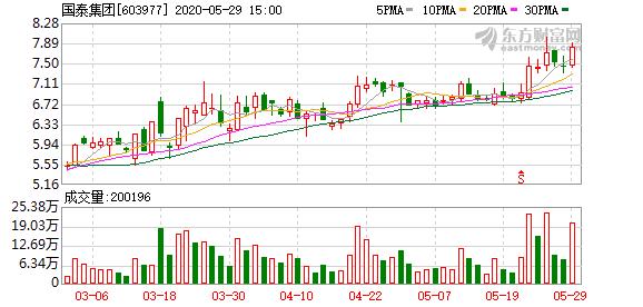 国泰集团控股股东将变更为江西省军工控股集团有限公司