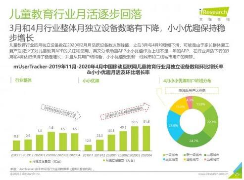 2020中国移动互联网流量报告:小小优趣MAU逆势增长303%