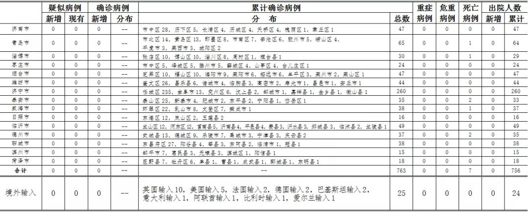 2020年5月28日0时至24时山东省新型冠状病毒肺炎疫情情况图片