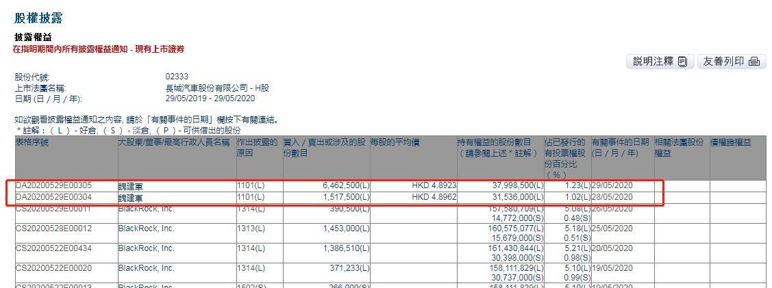 董事长魏建军连续两日增持长城汽车798万股 总金额约为3904.65万港元