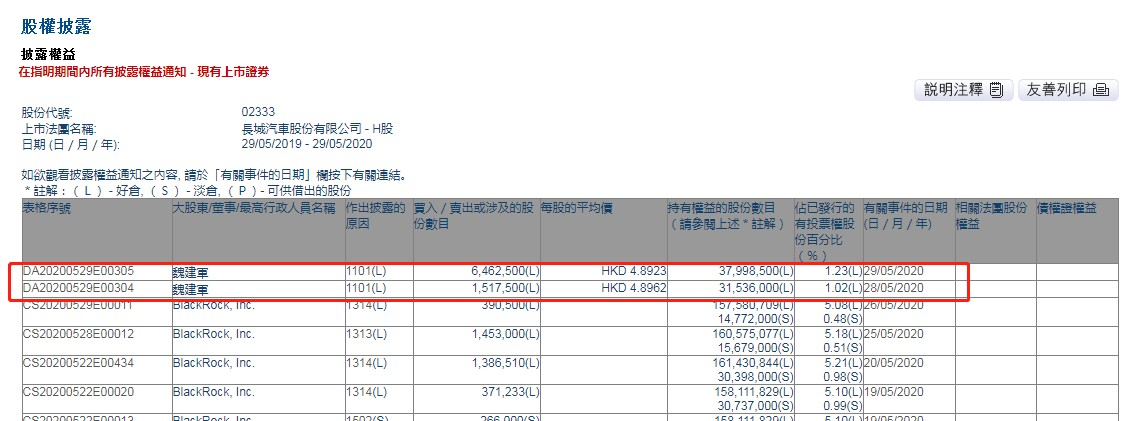 董事长魏建军连续两日增持长城汽车(02333)798万股,总金额约为3904.65万港元