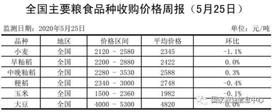 全国主要粮食品种收购价格周报(5月25日)
