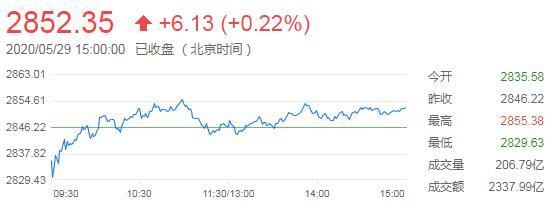 五月红盘收官创业板指涨逾1.5%,网红经济概念掀涨停潮