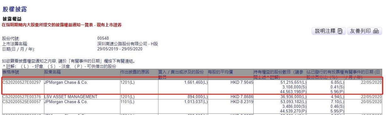 小摩减持深圳高速公路股份(00548)166.15万股,每股平均作价7.9港元