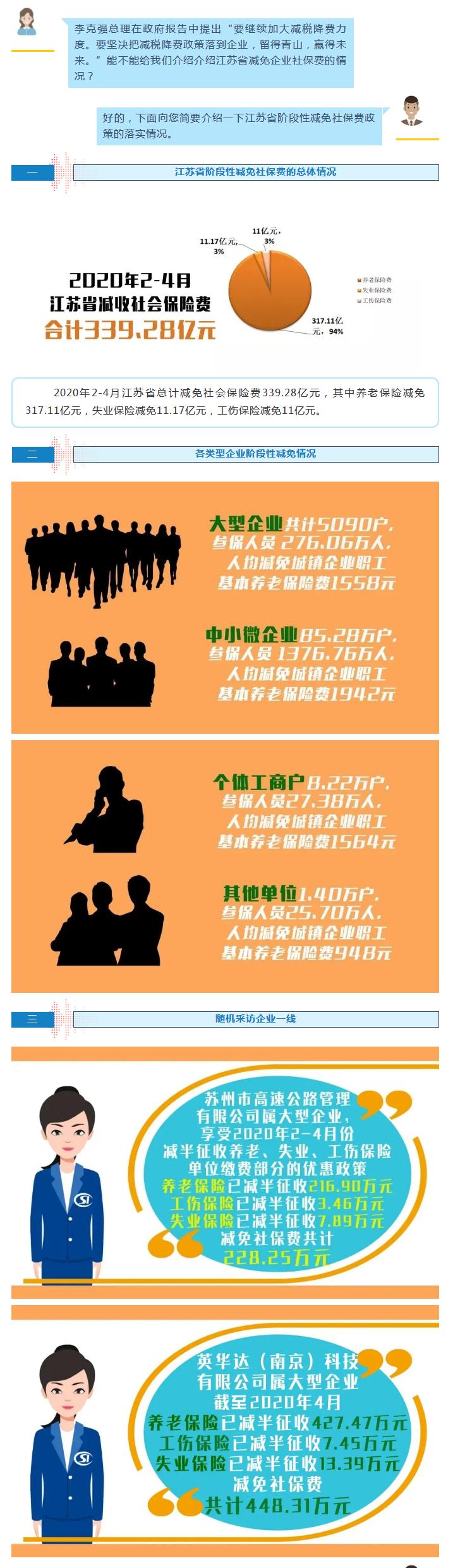 """""""硬核""""助力企业发展,江苏减免社保费339亿元"""