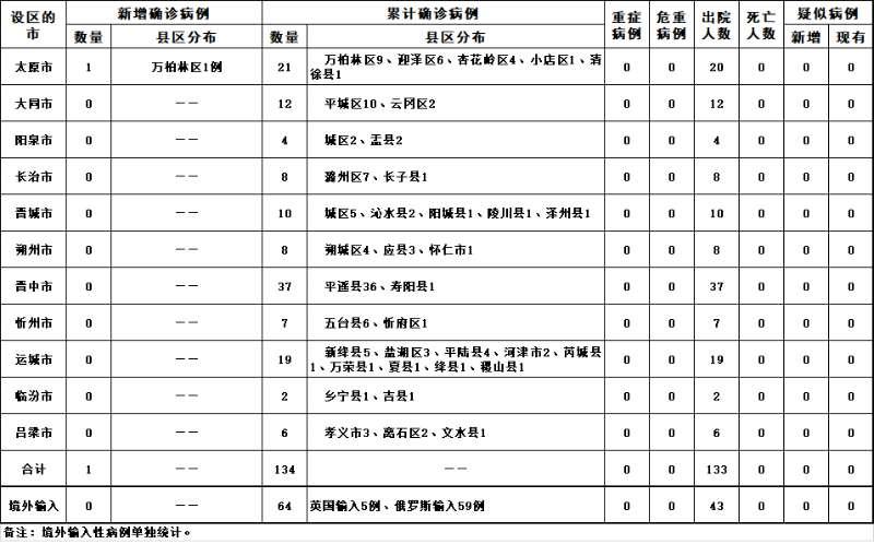 高德平台:西省新型冠状高德平台病毒肺炎疫图片