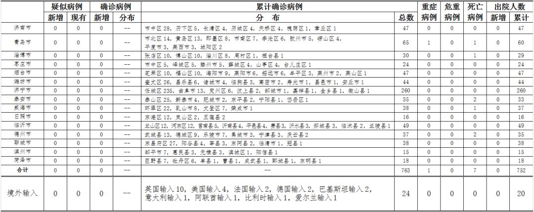摩天登录:时至24时山东省新型冠状病毒摩天登录图片