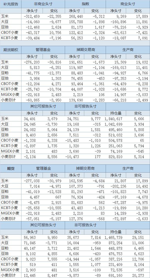 CFTC:5月26日止当周投机客继续增持CBOT大豆期货及期权净空头头寸