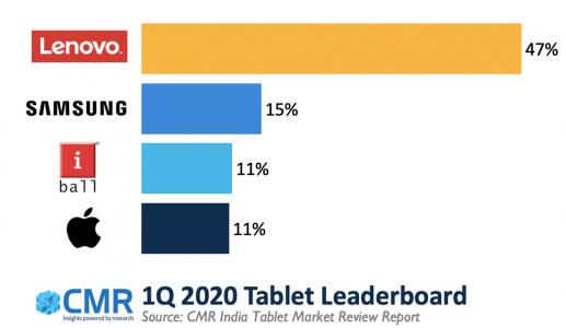 CMR:2020年Q1印度平板电脑出货量下降24%