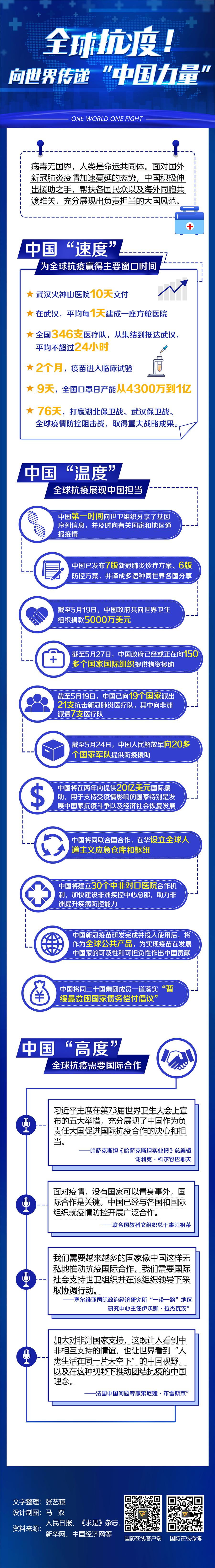 [摩天登录]全摩天登录球抗疫向世界传递中国图片