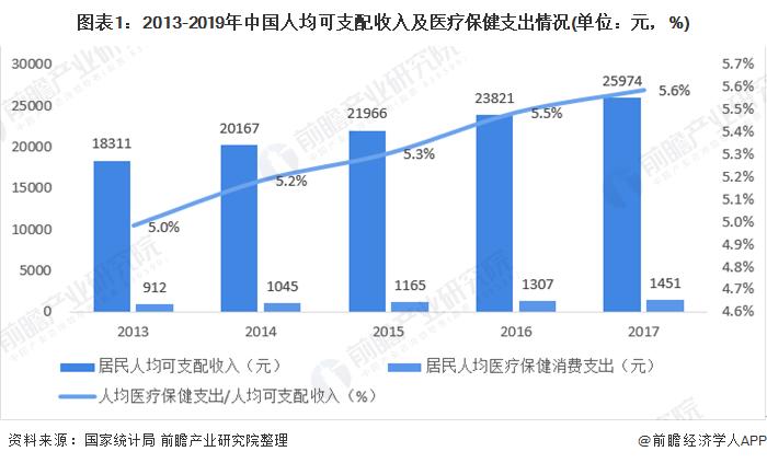 2020年中国保健品行业市场规模及发展趋势分析 年均增速达14.4%【组图】