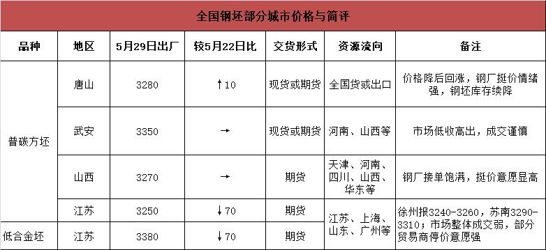 铁矿升至745 建材日成交再上30万 钢价还要涨?
