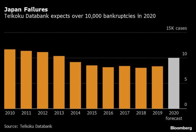 Teikoku Databank:预计2020年日本破产企业数量超过1万家