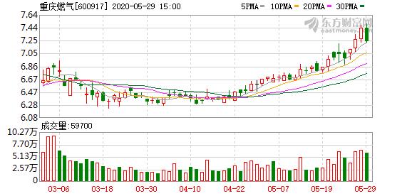 无风险套利机会又来了 华润拟7.46元/股全面要约收购重庆燃气