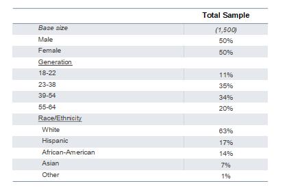 ThinkNow:3/10的美国人计划购买智能家居产品