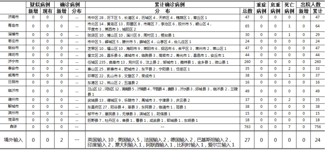 2020年5月29日0时至24时山东省新型冠状病毒肺炎疫情情况图片