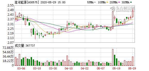 淮南矿业暂缓注入淮河能源 上海淮矿进一步增持上市公司股票稳定信心