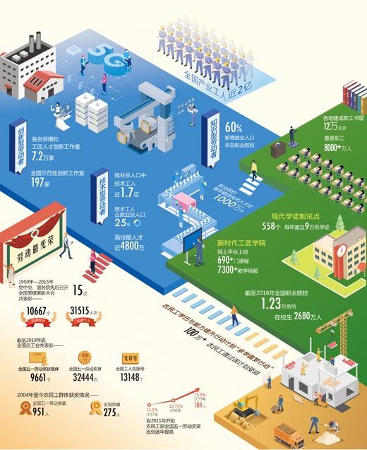 【摩天官网】改革赋能摩天官网近2亿产业工人图片