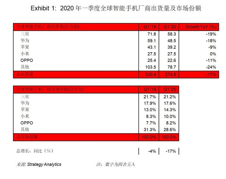 StrategyAnalytics:一季度全球智能机出货量下滑17%