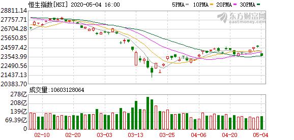 """港股""""崩了"""":狂跌千点!发生了什么?美股期货又大跌 A50却拉升了"""
