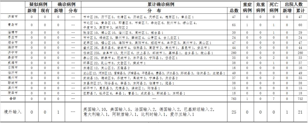 2020年5月3日0时至24时山东省新型冠状病毒肺炎疫情情况图片