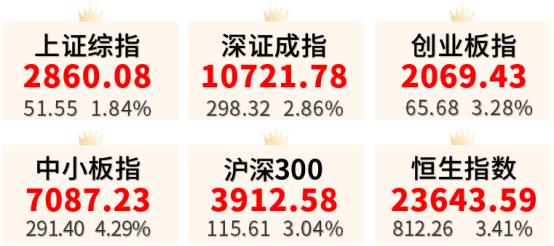 【盛・周刊】大盘站上2850点  巴菲特股东大会召开