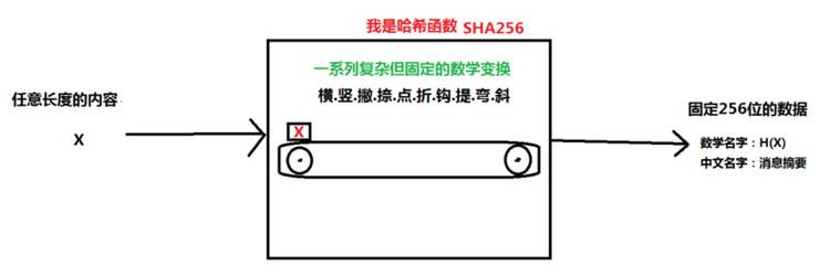 区块链过程中的高频概念科普:哈希函数