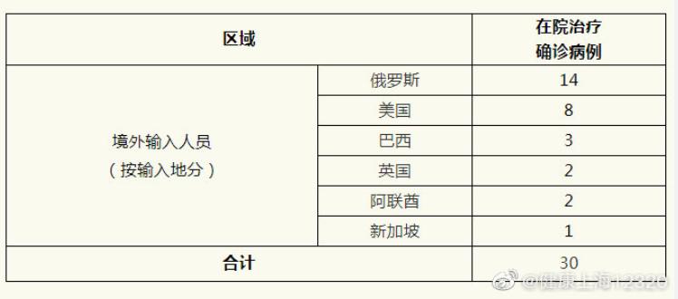 上海4日新增1例境外输入病例,同航班密切接触者45人均已集中隔离图片
