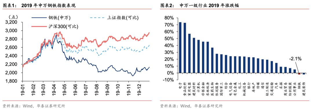 【华泰钢煤*行业深度】19年普钢业绩同比降50%