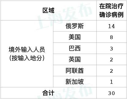 【天富】上海无新增本地新冠肺炎确诊病例新天富增图片
